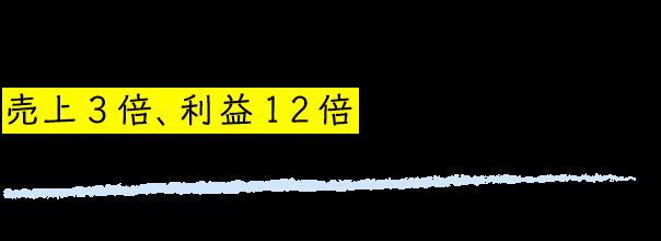 Kさん 40代 男性 月収16万円→1年で月収201万円達成!(売上1061.2万)売上3倍、利益12倍まで伸ばすことが出来ました